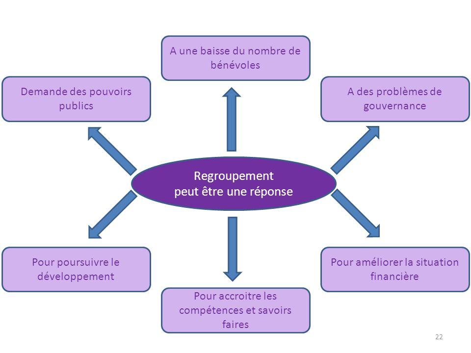 22 Regroupement peut être une réponse Demande des pouvoirs publics A une baisse du nombre de bénévoles A des problèmes de gouvernance Pour améliorer l