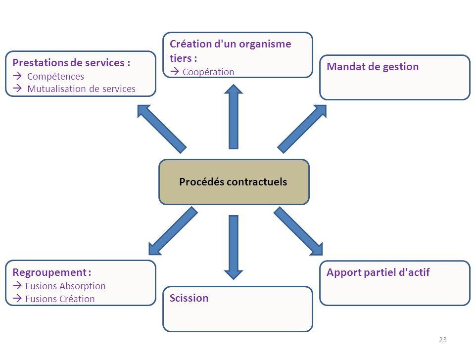 23 Regroupement : Fusions Absorption Fusions Création Création d'un organisme tiers : Coopération Prestations de services : Compétences Mutualisation