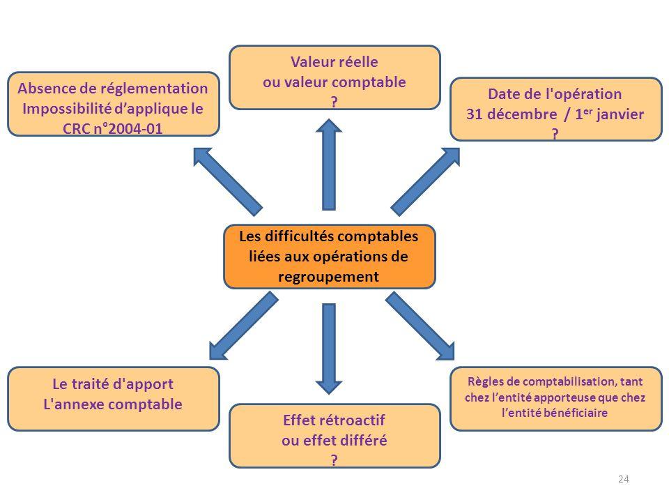 24 Le traité d'apport L'annexe comptable Valeur réelle ou valeur comptable ? Absence de réglementation Impossibilité dapplique le CRC n°2004-01 Date d