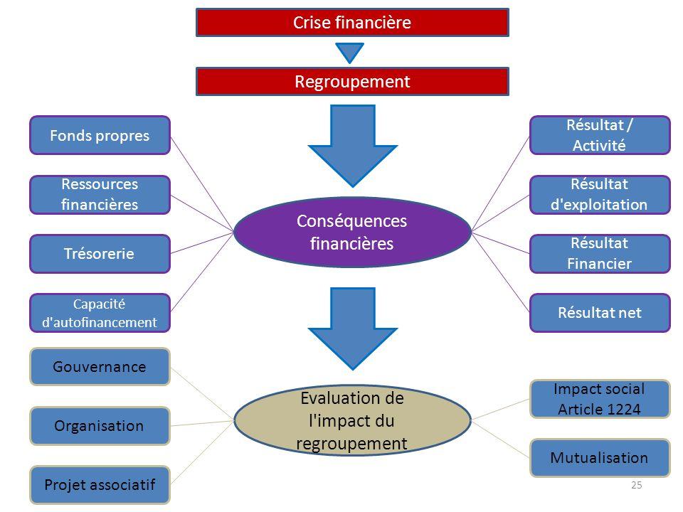 Conséquences financières Regroupement Evaluation de l'impact du regroupement Gouvernance Résultat net Résultat / Activité Résultat d'exploitation Résu