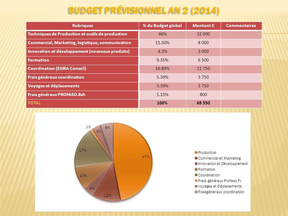 BUDGET PRÉVISIONNEL AN 2 (2014)..... Rubriques% du Budget globalMontant Commentaires Techniques de Production et outils de production46%32 000 Commerc