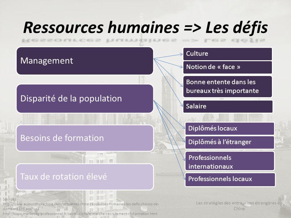 Ressources humaines => Les défis Les stratégies des entreprises étrangères en Chine Sources: http://www.aujourdhuilachine.com/actualites-chine-ressour