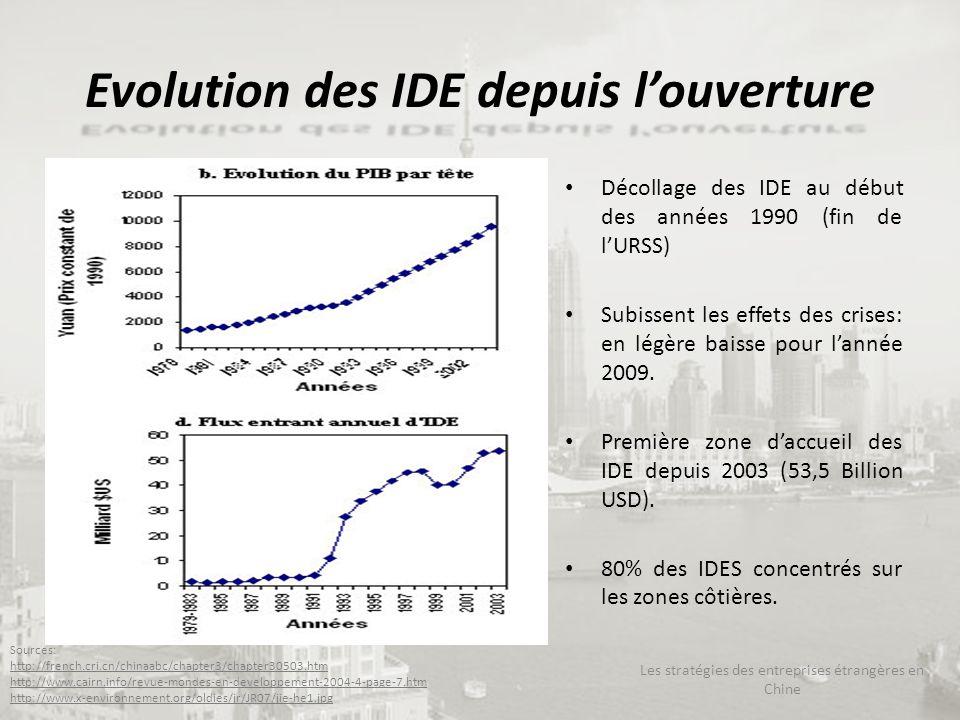 Evolution des IDE depuis louverture Décollage des IDE au début des années 1990 (fin de lURSS) Subissent les effets des crises: en légère baisse pour l