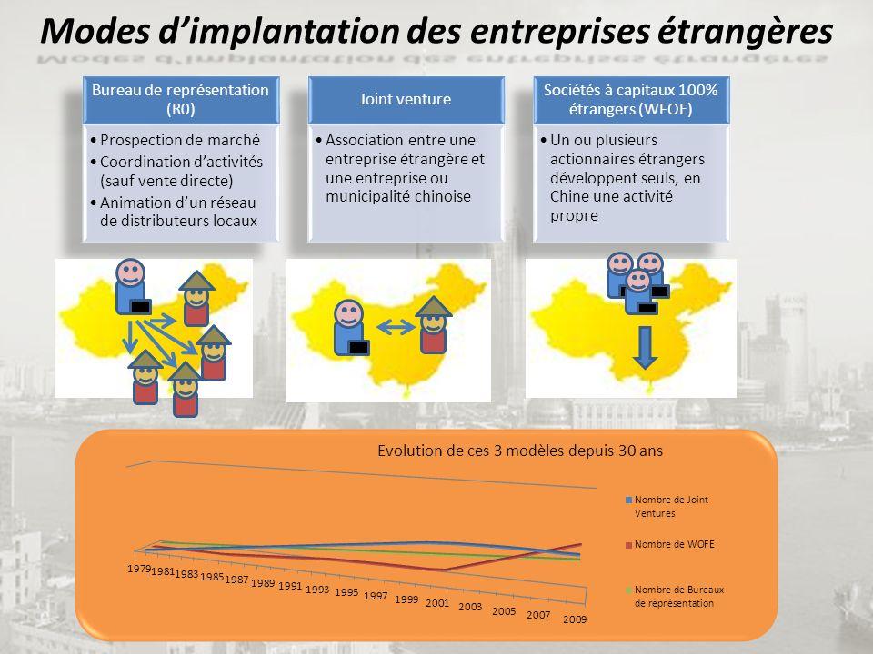 Modes dimplantation des entreprises étrangères Evolution de ces 3 modèles depuis 30 ans
