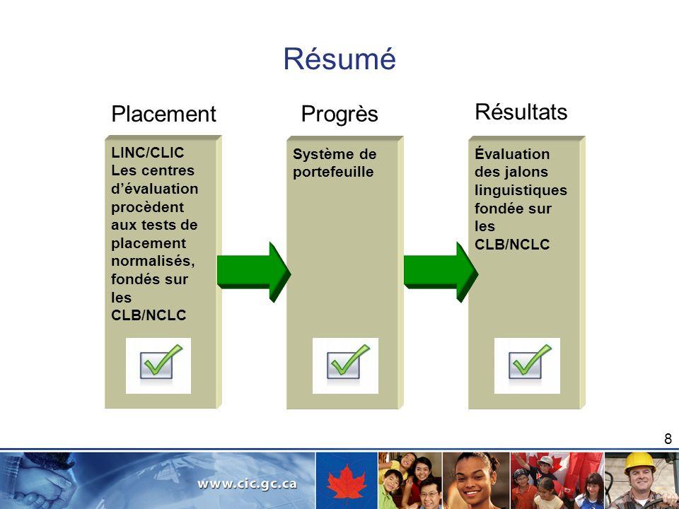 LINC/CLIC Les centres dévaluation procèdent aux tests de placement normalisés, fondés sur les CLB/NCLC Système de portefeuille Évaluation des jalons l