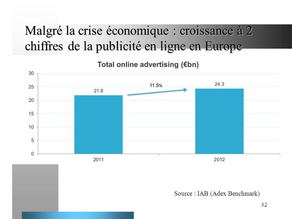 32 Malgré la crise économique : croissance à 2 chiffres de la publicité en ligne en Europe ddd Source : IAB (Adex Benchmark)