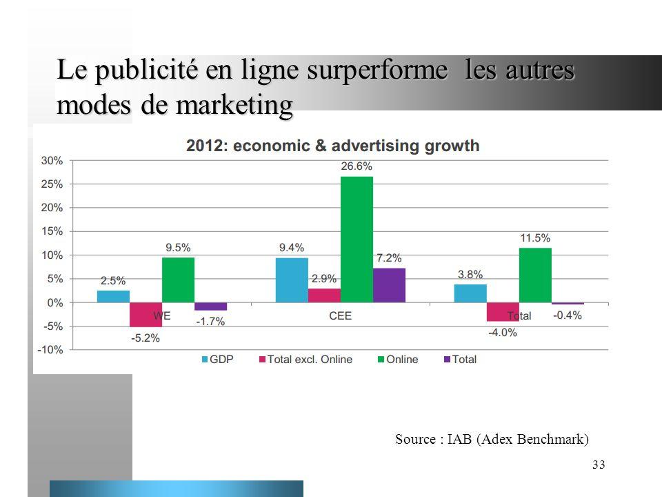 33 Le publicité en ligne surperforme les autres modes de marketing ddd Source : IAB (Adex Benchmark)
