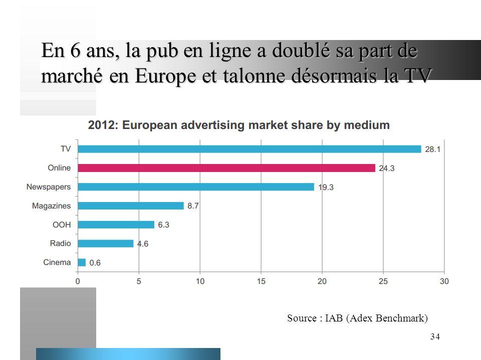 34 En 6 ans, la pub en ligne a doublé sa part de marché en Europe et talonne désormais la TV Source : IAB (Adex Benchmark)