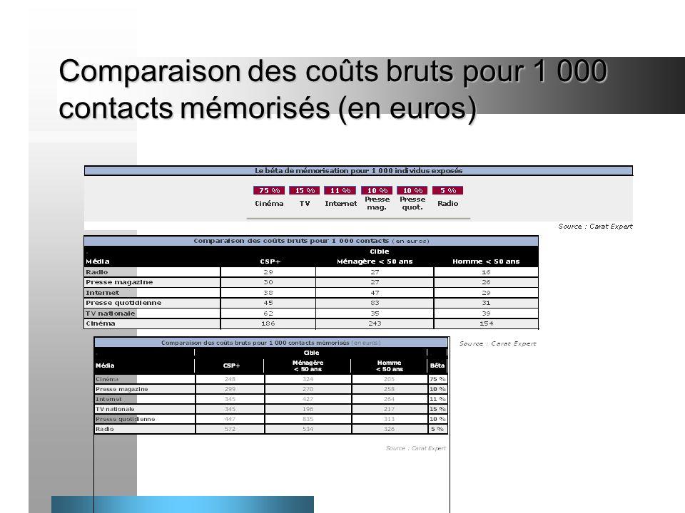 Comparaison des coûts bruts pour 1 000 contacts mémorisés (en euros)
