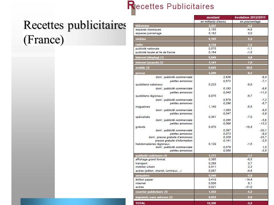 37 Recettes publicitaires (France) Recettes publicitaires (France)