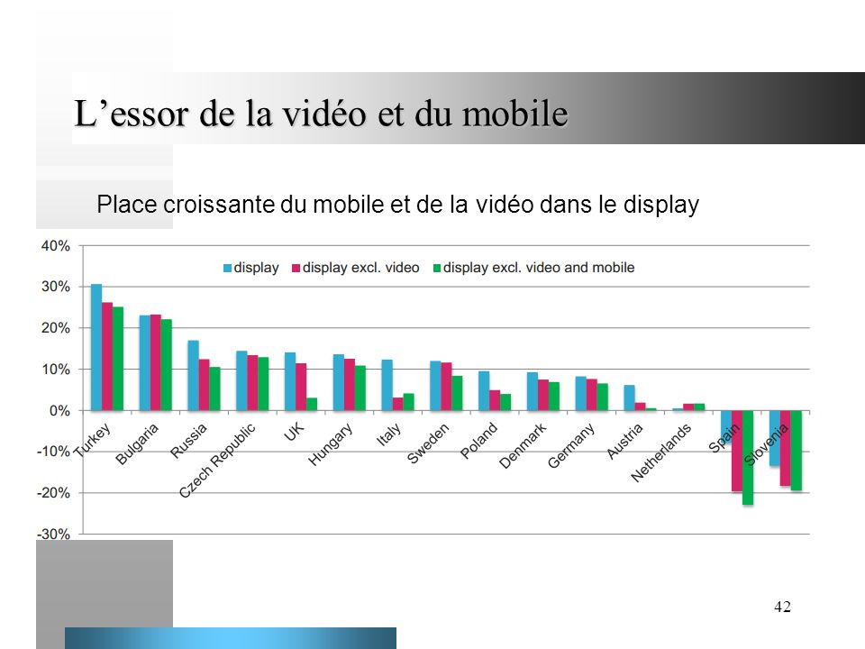 42 Lessor de la vidéo et du mobile Place croissante du mobile et de la vidéo dans le display