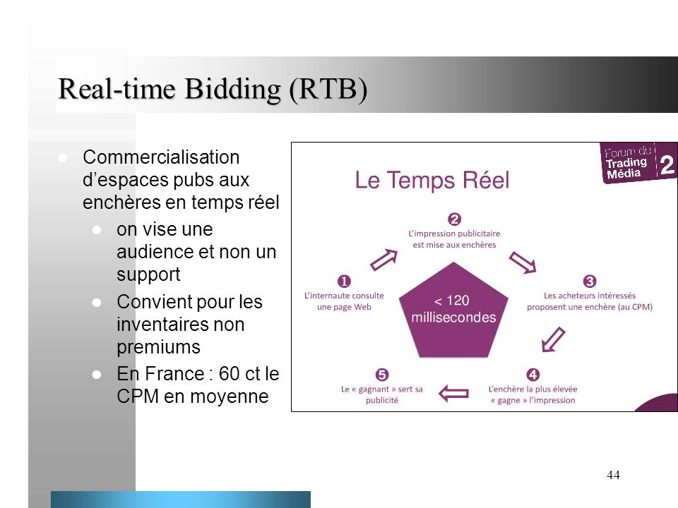 44 Real-time Bidding (RTB) Commercialisation despaces pubs aux enchères en temps réel on vise une audience et non un support Convient pour les inventa