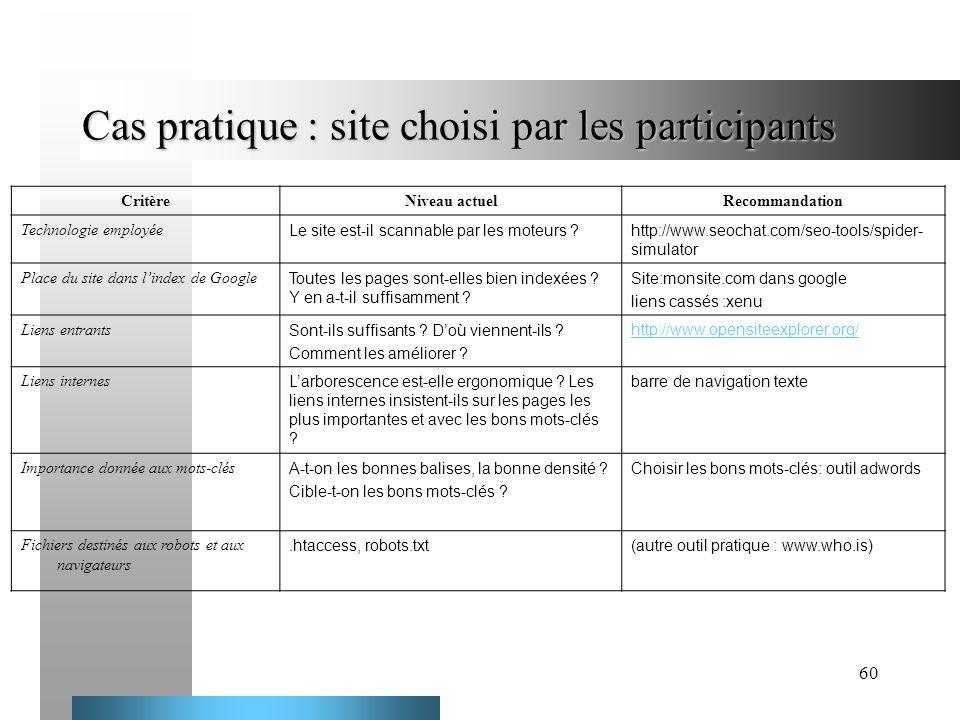 60 Cas pratique : site choisi par les participants CritèreNiveau actuelRecommandation Technologie employée Le site est-il scannable par les moteurs ?h