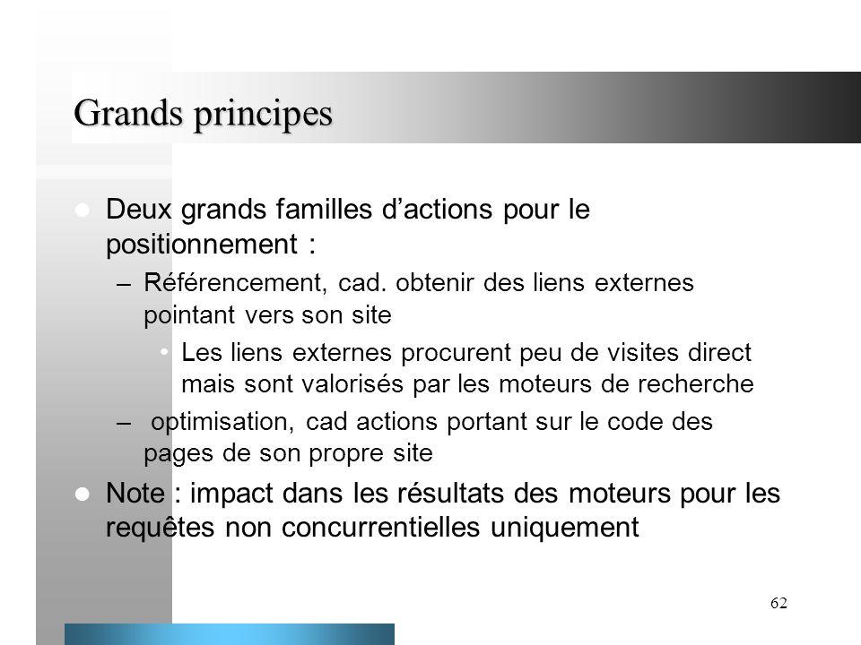 62 Grands principes Deux grands familles dactions pour le positionnement : –Référencement, cad. obtenir des liens externes pointant vers son site Les