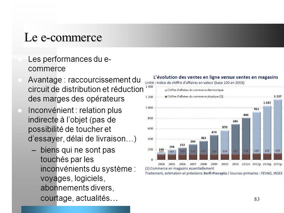 83 Le e-commerce Les performances du e- commerce Avantage : raccourcissement du circuit de distribution et réduction des marges des opérateurs Inconvé