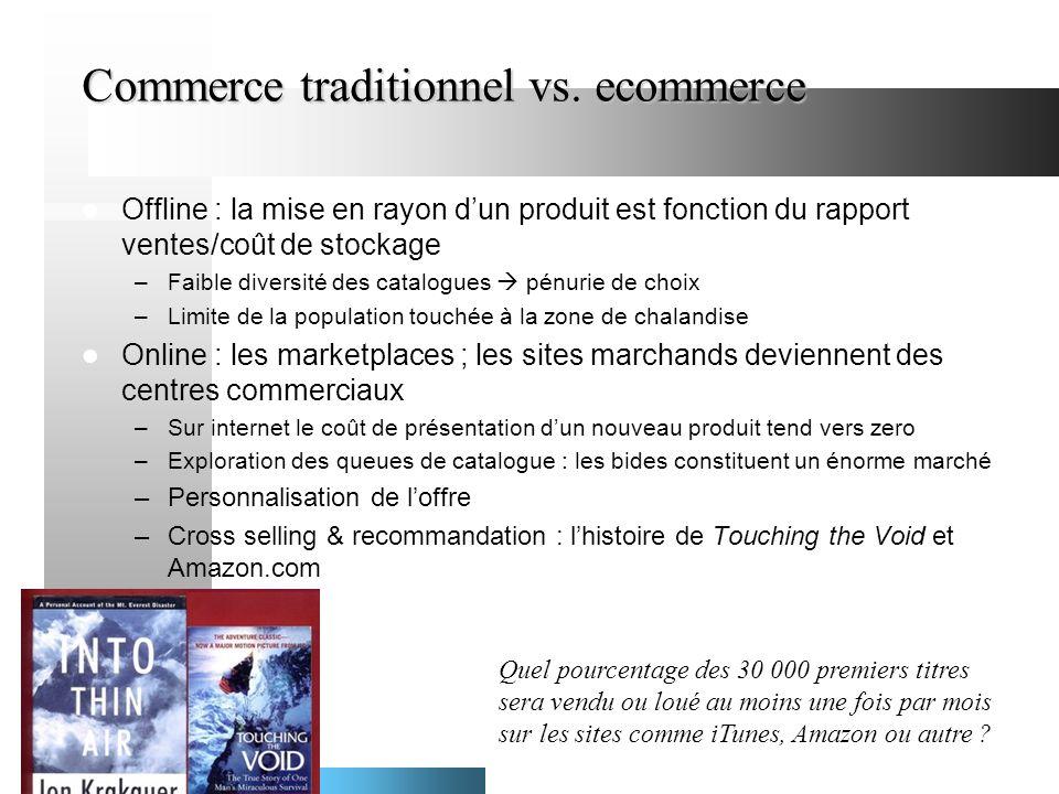 Commerce traditionnel vs. ecommerce Offline : la mise en rayon dun produit est fonction du rapport ventes/coût de stockage –Faible diversité des catal