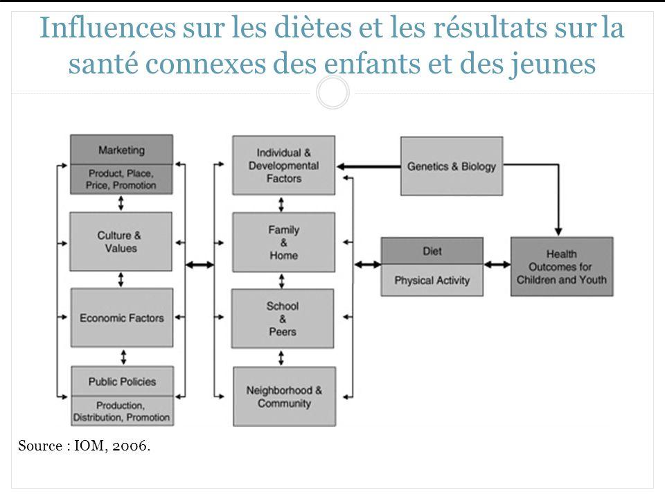 Influences sur les diètes et les résultats sur la santé connexes des enfants et des jeunes Source : IOM, 2006.