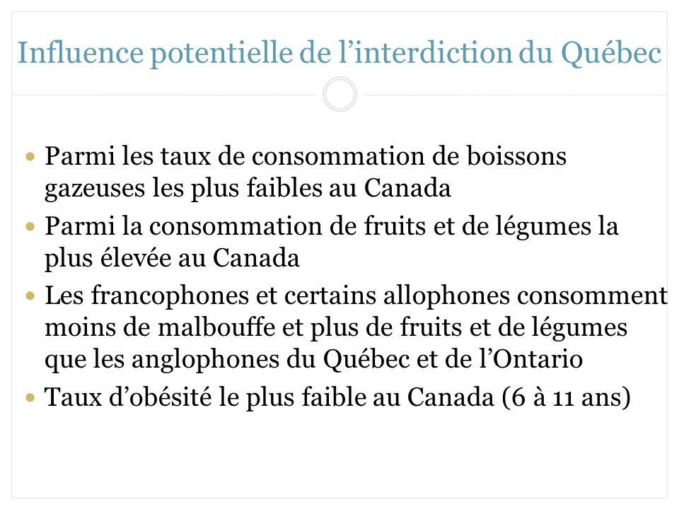 Influence potentielle de linterdiction du Québec Parmi les taux de consommation de boissons gazeuses les plus faibles au Canada Parmi la consommation