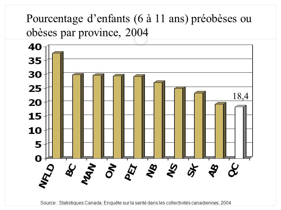 Pourcentage denfants (6 à 11 ans) préobèses ou obèses par province, 2004 18,4 Source : Statistiques Canada, Enquête sur la santé dans les collectivité