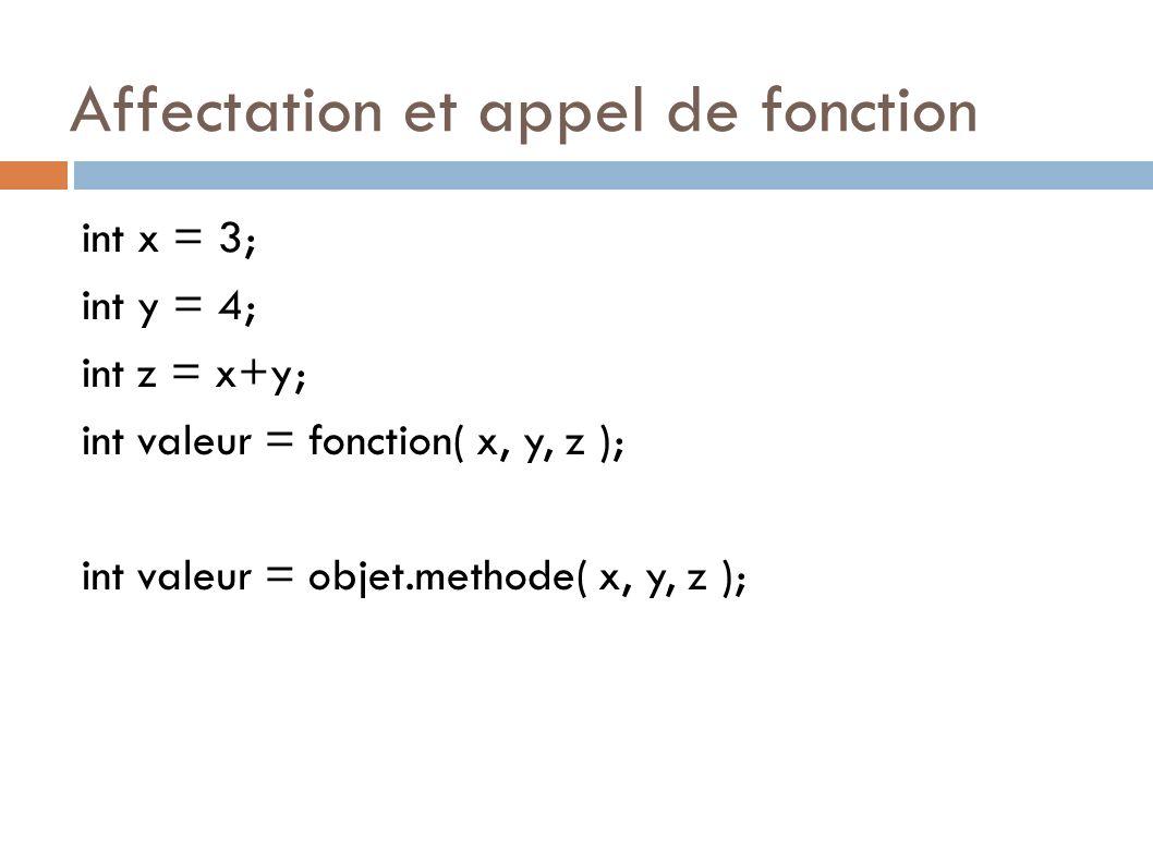Affectation et appel de fonction int x = 3; int y = 4; int z = x+y; int valeur = fonction( x, y, z ); int valeur = objet.methode( x, y, z );