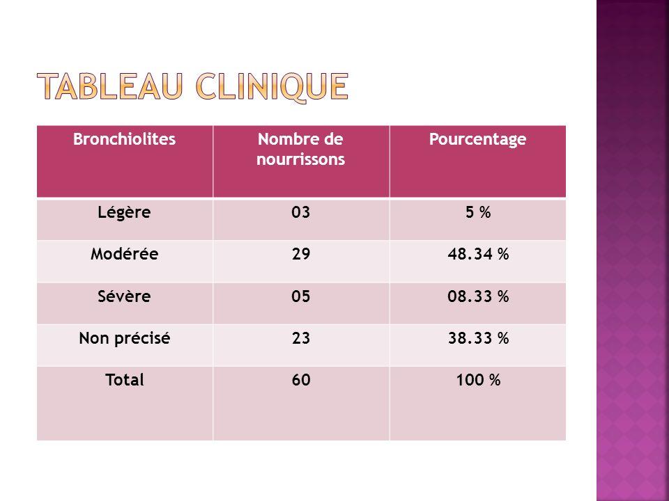 BronchiolitesNombre de nourrissons Pourcentage Légère035 % Modérée2948.34 % Sévère0508.33 % Non précisé2338.33 % Total60100 %