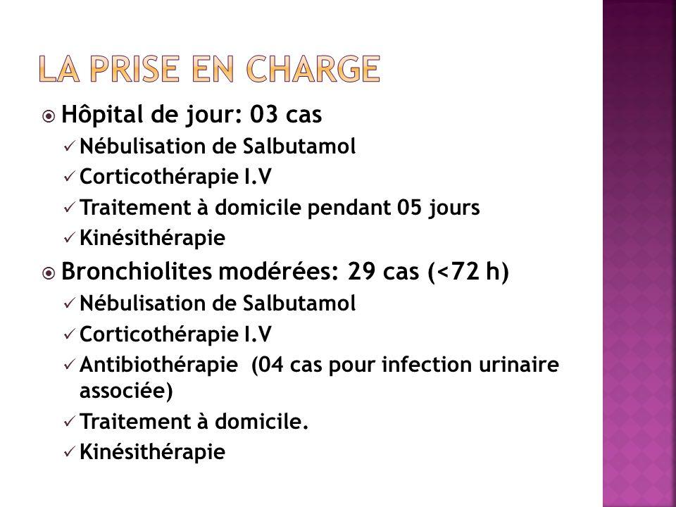 Hôpital de jour: 03 cas Nébulisation de Salbutamol Corticothérapie I.V Traitement à domicile pendant 05 jours Kinésithérapie Bronchiolites modérées: 2