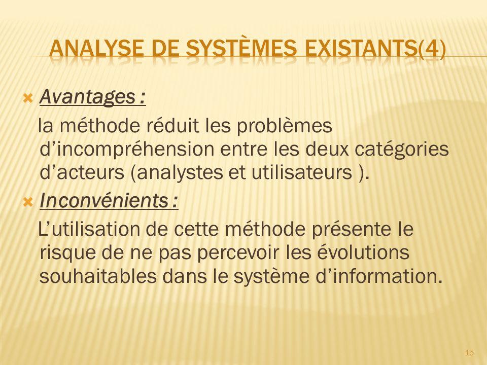 Avantages : la méthode réduit les problèmes dincompréhension entre les deux catégories dacteurs (analystes et utilisateurs ). Inconvénients : Lutilisa