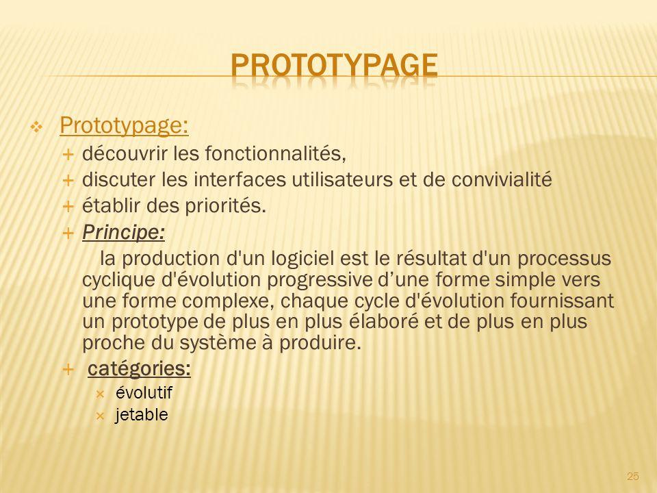 Prototypage: découvrir les fonctionnalités, discuter les interfaces utilisateurs et de convivialité établir des priorités. Principe: la production d'u
