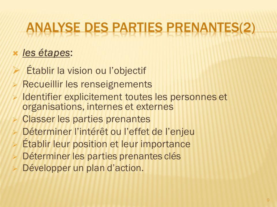 les étapes: Établir la vision ou lobjectif Recueillir les renseignements Identifier explicitement toutes les personnes et organisations, internes et e