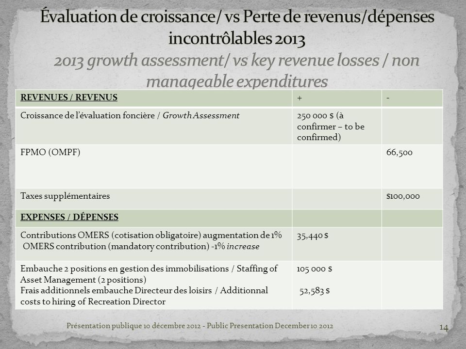 REVENUES / REVENUS+- Croissance de lévaluation foncière / Growth Assessment250 000 $ (à confirmer – to be confirmed) FPMO (OMPF)66,500 Taxes supplémentaires$100,000 EXPENSES / DÉPENSES Contributions OMERS (cotisation obligatoire) augmentation de 1% OMERS contribution (mandatory contribution) -1% increase 35,440 $ Embauche 2 positions en gestion des immobilisations / Staffing of Asset Management (2 positions) Frais additionnels embauche Directeur des loisirs / Additionnal costs to hiring of Recreation Director 105 000 $ 52,583 $ Présentation publique 10 décembre 2012 - Public Presentation December 10 2012 14