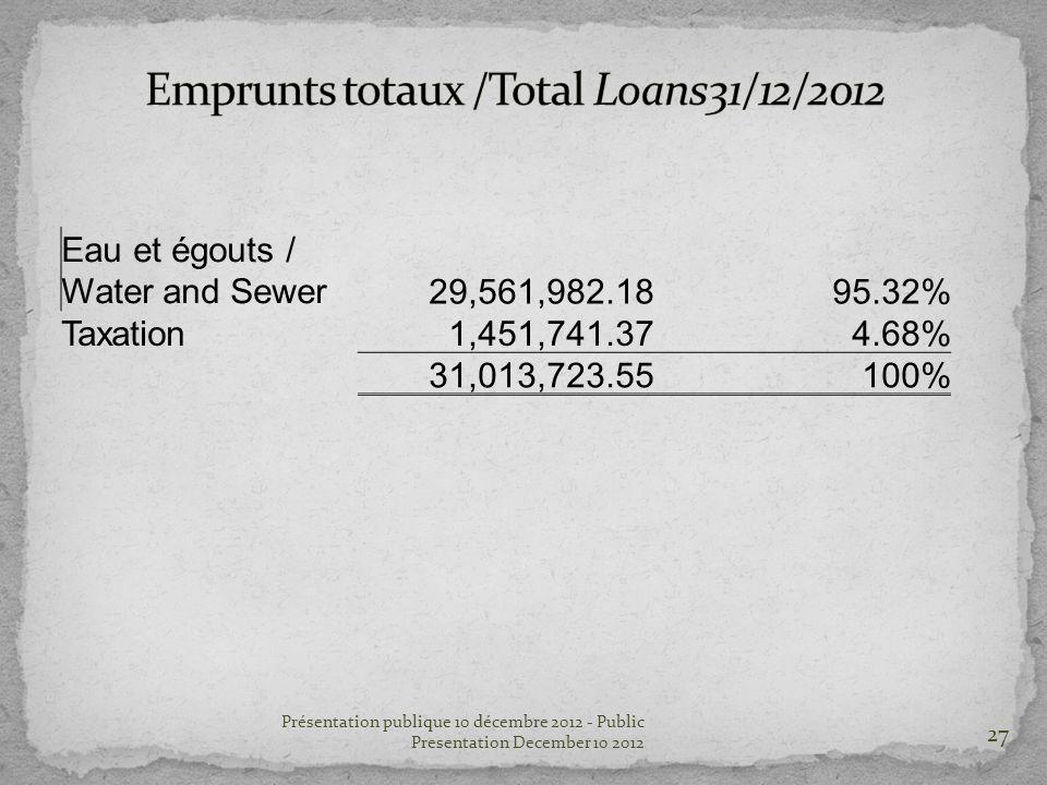 27 Présentation publique 10 décembre 2012 - Public Presentation December 10 2012 Eau et égouts / Water and Sewer29,561,982.1895.32% Taxation1,451,741.374.68% 31,013,723.55100%