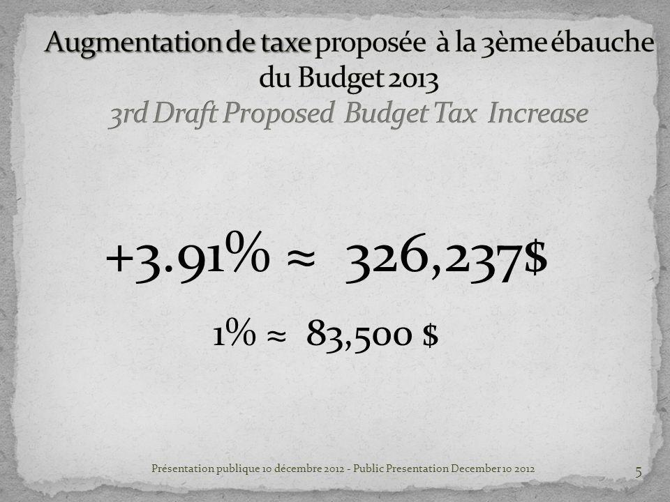 +3.91% 326,237$ 1% 83,500 $ Présentation publique 10 décembre 2012 - Public Presentation December 10 2012 5
