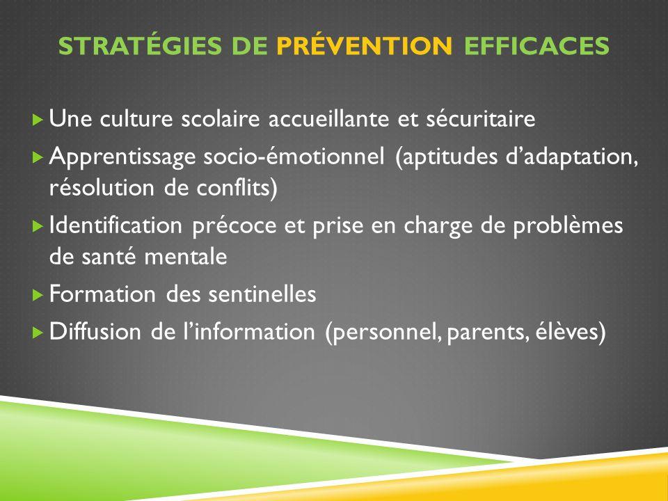 STRATÉGIES DE PRÉVENTION EFFICACES Une culture scolaire accueillante et sécuritaire Apprentissage socio-émotionnel (aptitudes dadaptation, résolution
