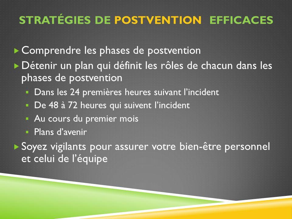 STRATÉGIES DE POSTVENTION EFFICACES Comprendre les phases de postvention Détenir un plan qui définit les rôles de chacun dans les phases de postventio