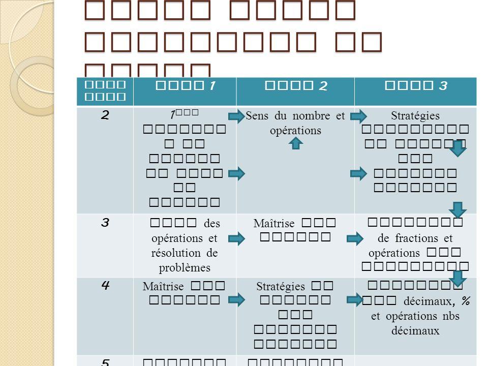Liens entre chapitres et tomes Chap itre Tome 1 Tome 2 Tome 3 21 ers concept s de nombre et sens du nombre Sens du nombre et opérations Stratégies fle