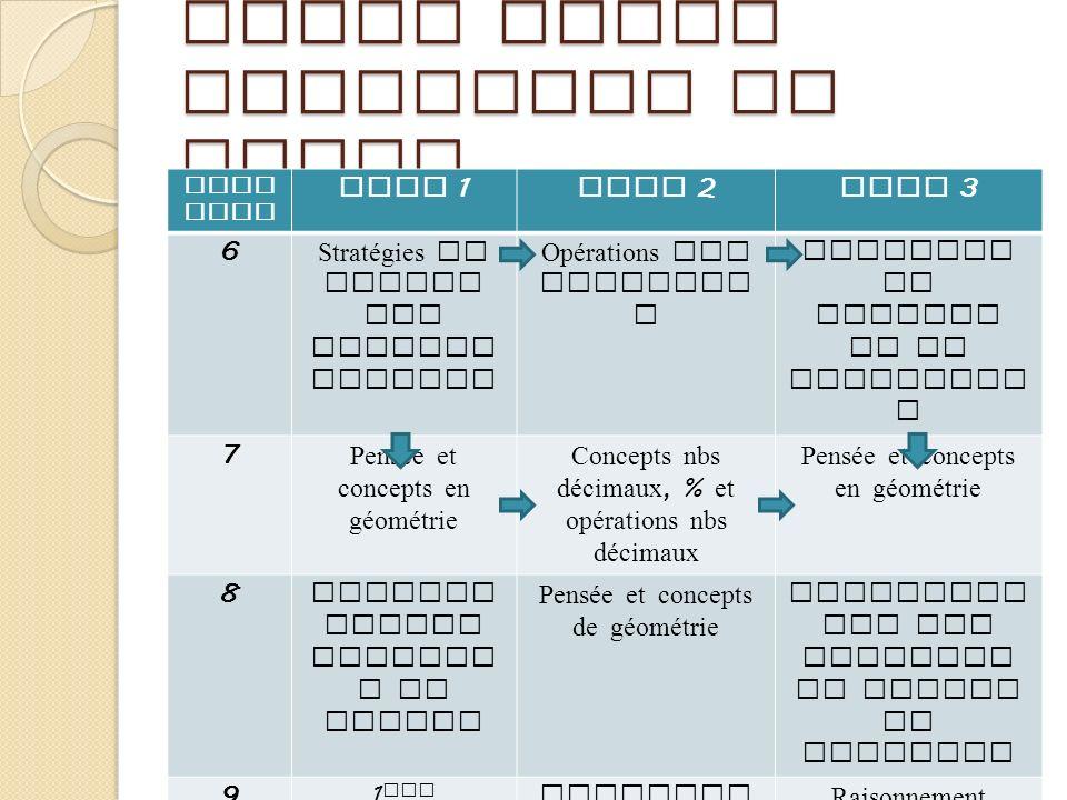 Liens entre chapitres et tomes Chap itre Tome 1 Tome 2 Tome 3 6 Stratégies de calcul des nombres entiers Opérations sur fraction s Concepts de rapport
