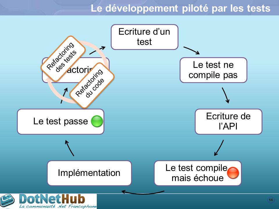 14 Le développement piloté par les tests Refactoring Le test passe Implémentation Le test compile, mais échoue Ecriture de lAPI Le test ne compile pas