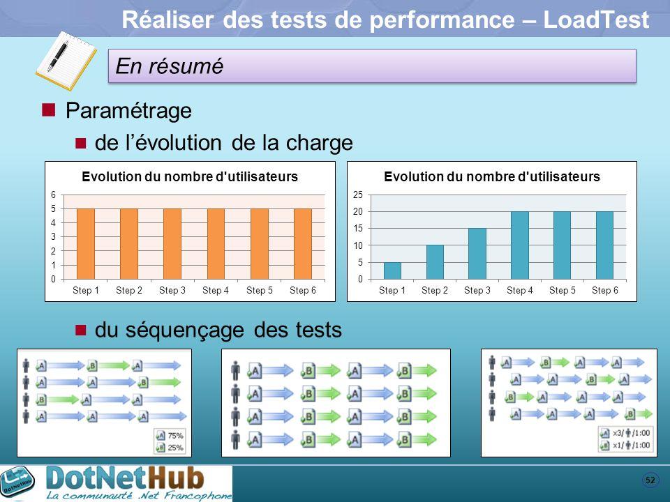 52 En résumé Réaliser des tests de performance – LoadTest Paramétrage de lévolution de la charge du séquençage des tests