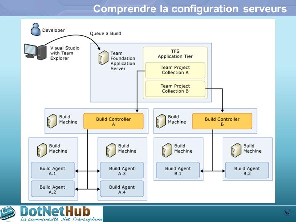 66 Comprendre la configuration serveurs