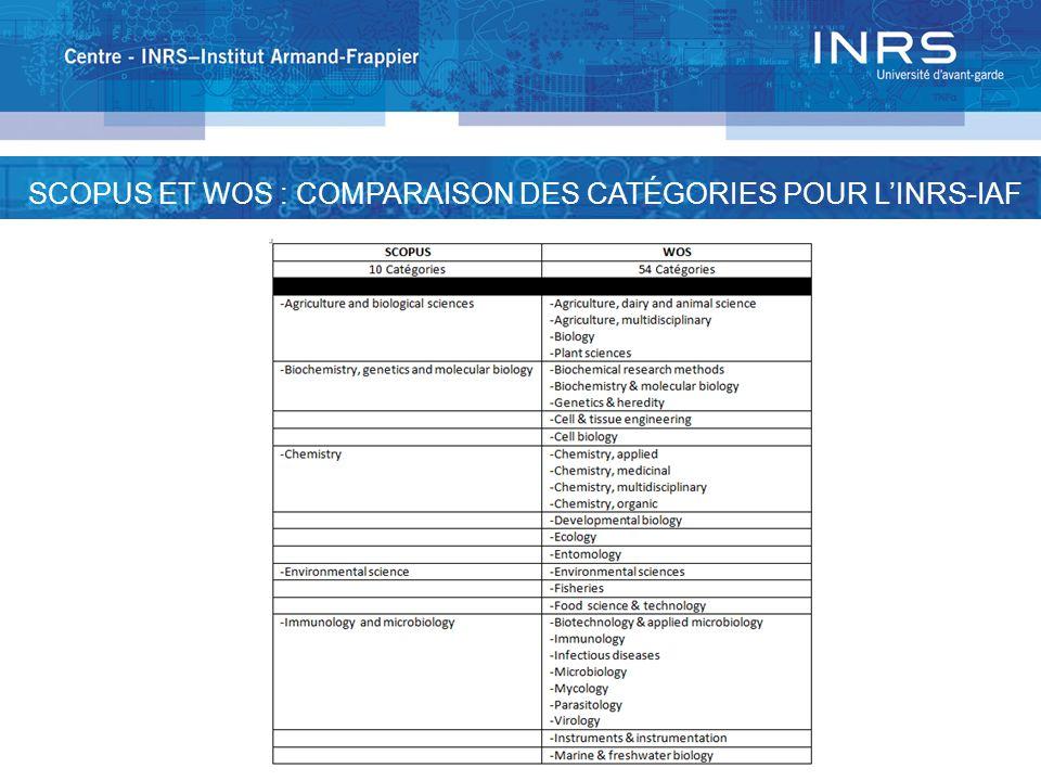 SCOPUS ET WOS : COMPARAISON DES CATÉGORIES POUR LINRS-IAF