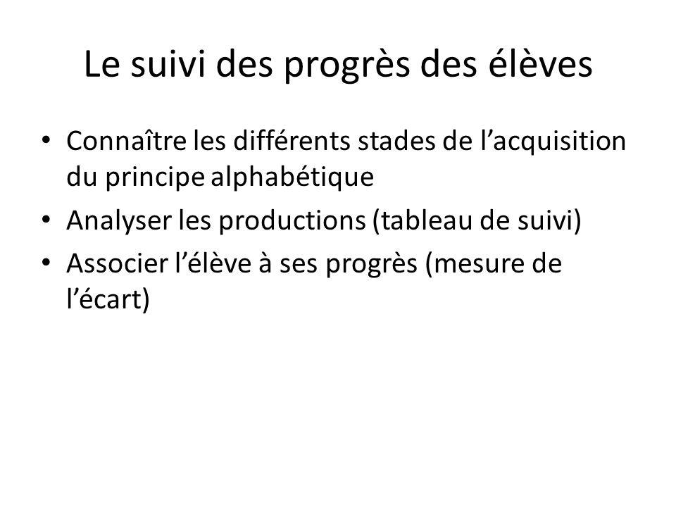 Le suivi des progrès des élèves Connaître les différents stades de lacquisition du principe alphabétique Analyser les productions (tableau de suivi) A