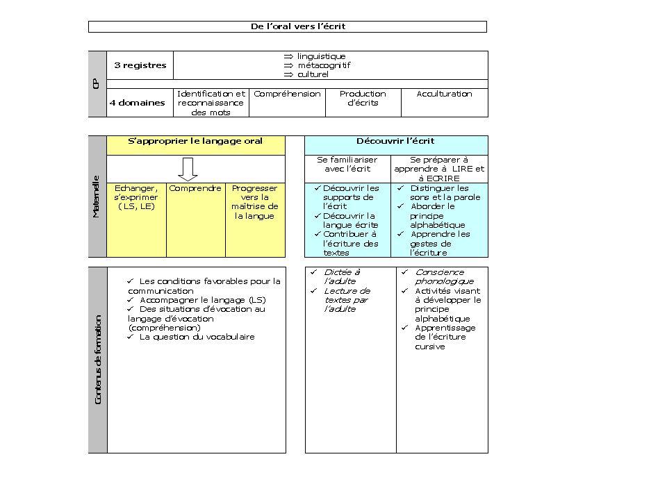 Des séquences pédagogiques inscrites dans une programmation Une progression spiralaire selon deux modalités pédagogiques à articuler et équilibrer