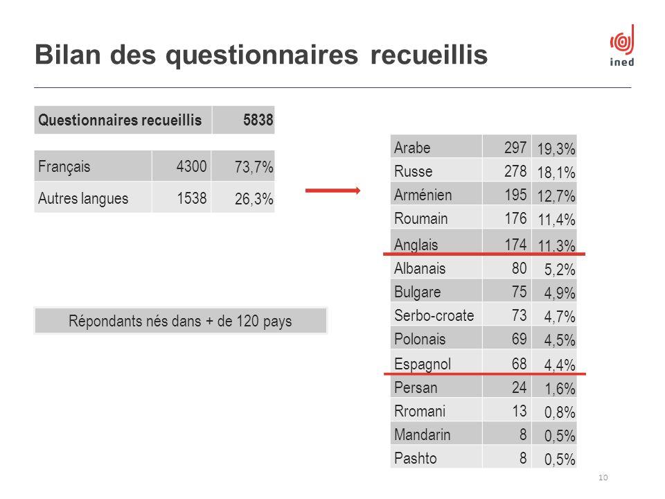 Questionnaires recueillis5838 Bilan des questionnaires recueillis 10 Arabe297 19,3% Russe278 18,1% Arménien195 12,7% Roumain176 11,4% Anglais174 11,3%