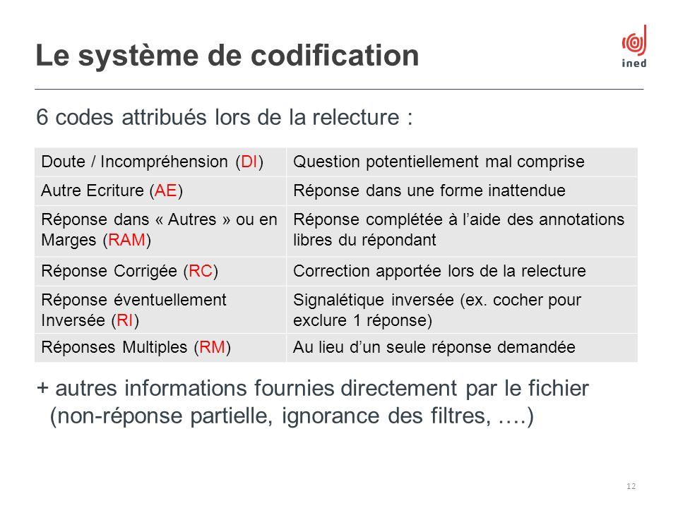 6 codes attribués lors de la relecture : + autres informations fournies directement par le fichier (non-réponse partielle, ignorance des filtres, ….)