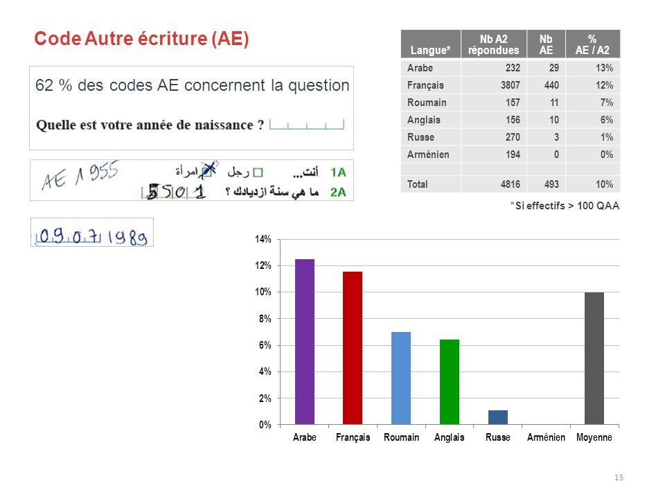 Code Autre écriture (AE) 62 % des codes AE concernent la question 15 Langue* Nb A2 répondues Nb AE % AE / A2 Arabe2322913% Français 380744012% Roumain