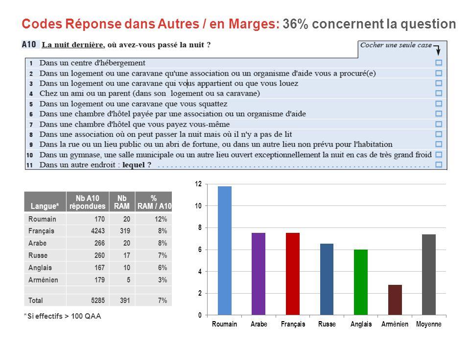 Codes Réponse dans Autres / en Marges: 36% concernent la question Langue* Nb A10 répondues Nb RAM % RAM / A10 Roumain1702012% Français42433198% Arabe2