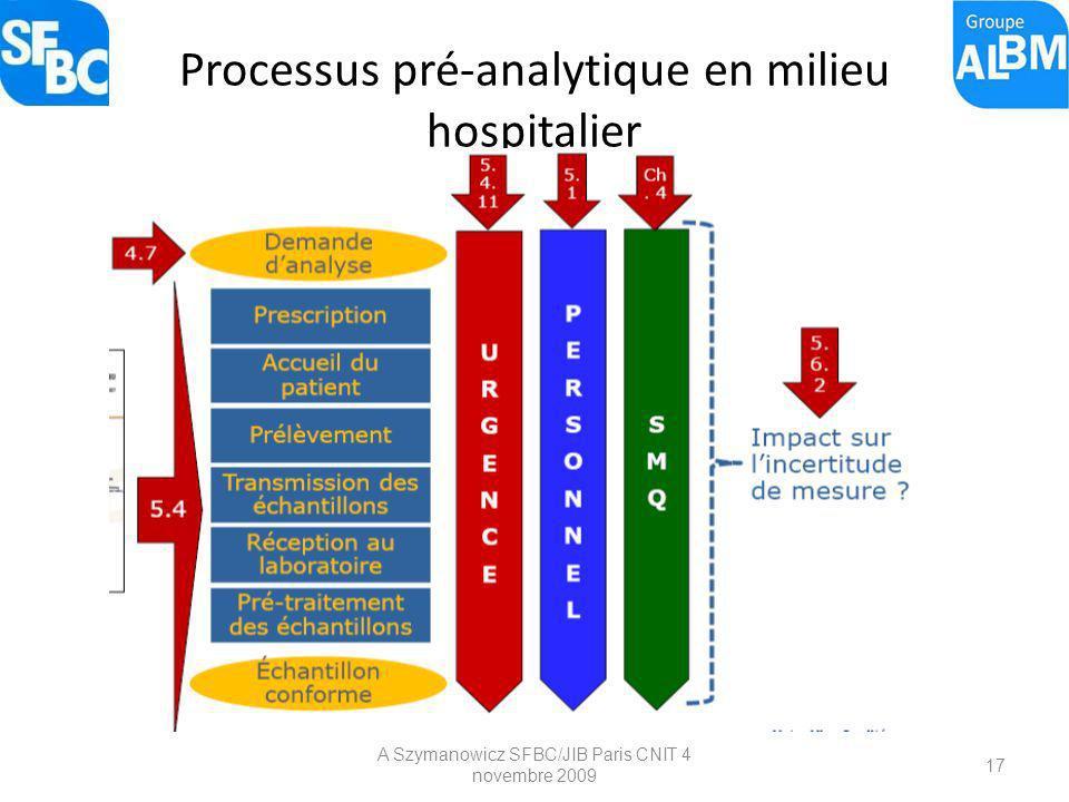 A Szymanowicz SFBC/JIB Paris CNIT 4 novembre 2009 17 Processus pré-analytique en milieu hospitalier