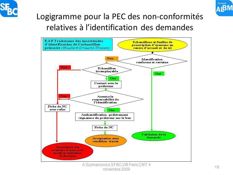 A Szymanowicz SFBC/JIB Paris CNIT 4 novembre 2009 19 Logigramme pour la PEC des non-conformités relatives à lidentification des demandes