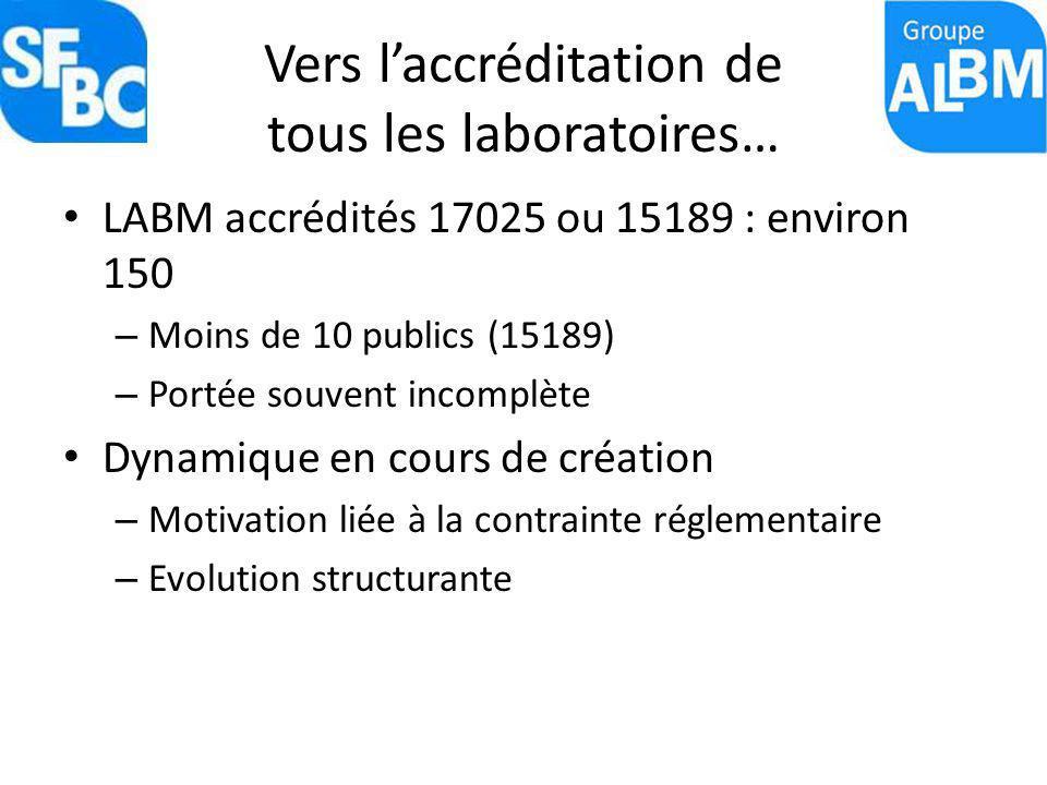 Vers laccréditation de tous les laboratoires… LABM accrédités 17025 ou 15189 : environ 150 – Moins de 10 publics (15189) – Portée souvent incomplète D