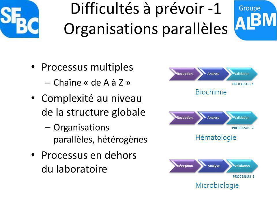 Difficultés à prévoir -1 Organisations parallèles Processus multiples – Chaîne « de A à Z » Complexité au niveau de la structure globale – Organisatio